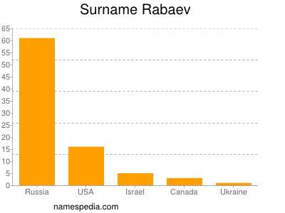 Surname Rabaev