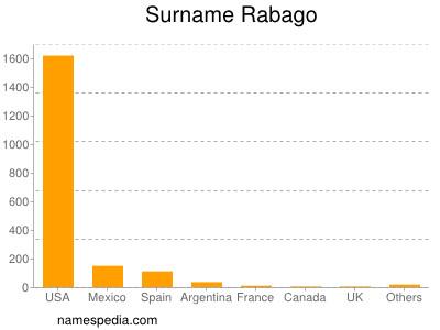 Surname Rabago