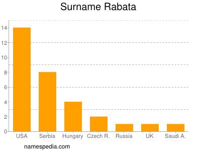 Surname Rabata