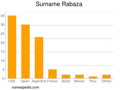 Surname Rabaza