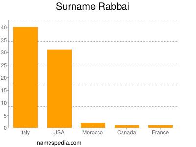 Surname Rabbai