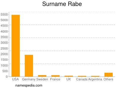 Surname Rabe