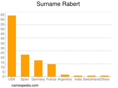 Surname Rabert
