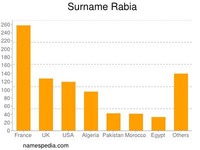 Surname Rabia
