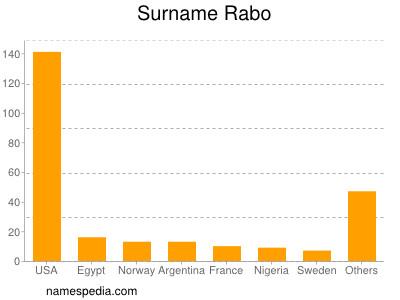 Surname Rabo