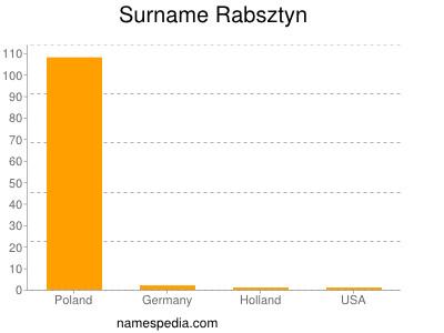 Surname Rabsztyn