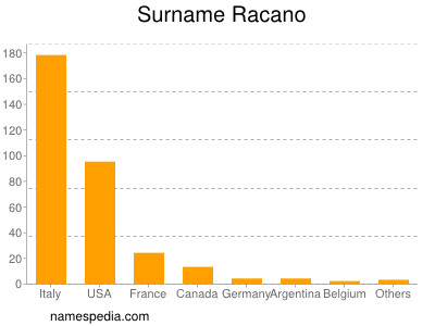 Surname Racano