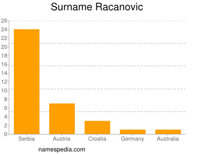 Surname Racanovic