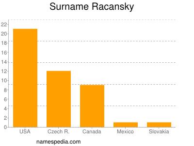 Surname Racansky