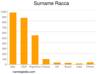 Surname Racca