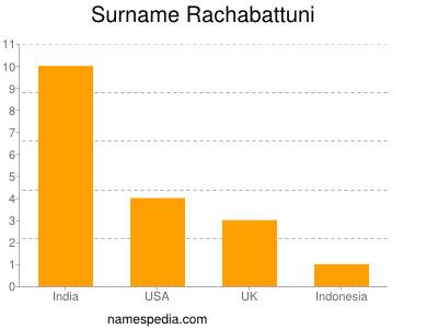 Surname Rachabattuni