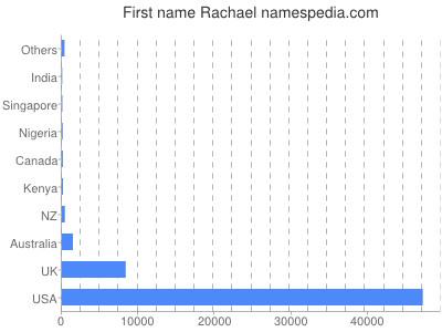 Given name Rachael