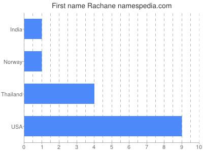 Given name Rachane