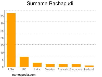 Surname Rachapudi
