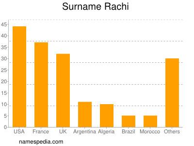 Surname Rachi