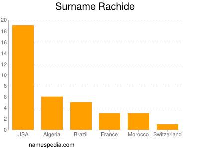 Surname Rachide