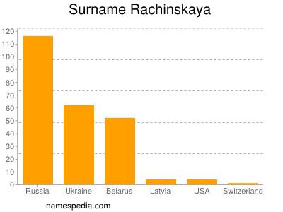 Surname Rachinskaya