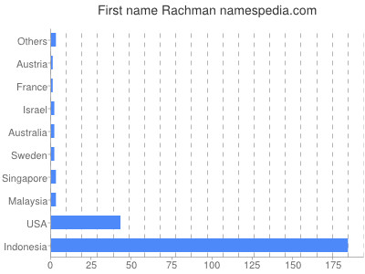 Given name Rachman