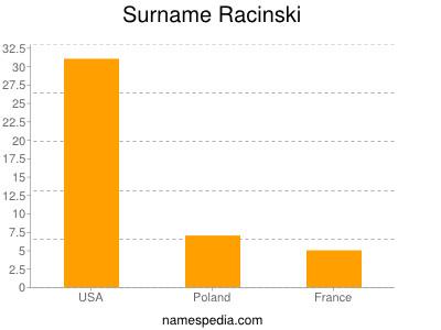 Surname Racinski