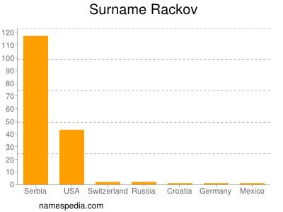Surname Rackov