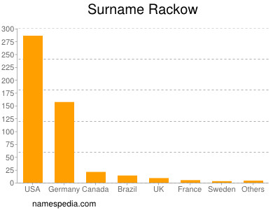 Surname Rackow