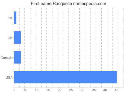 Given name Racquelle