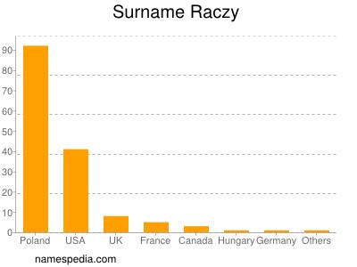 Surname Raczy