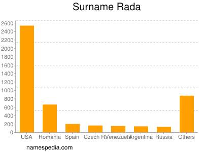 Surname Rada