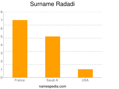 Surname Radadi