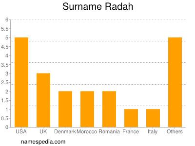 Surname Radah