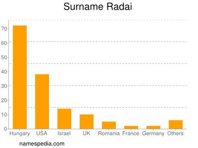 Surname Radai