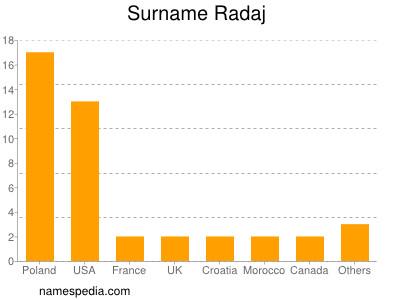 Surname Radaj