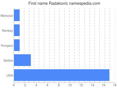 Given name Radakovic