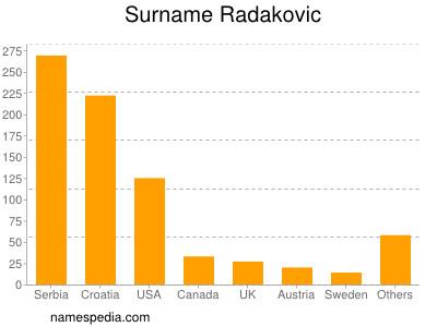 Surname Radakovic