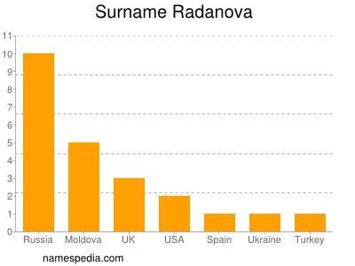 Surname Radanova
