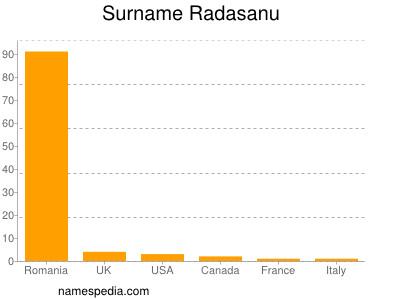 Surname Radasanu