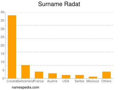 Surname Radat