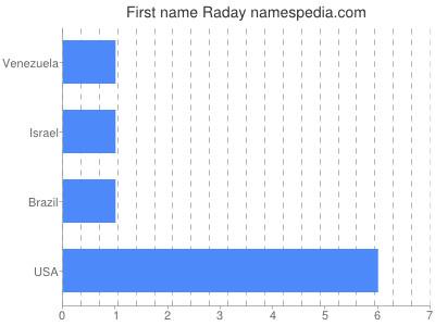 Given name Raday