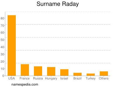 Surname Raday