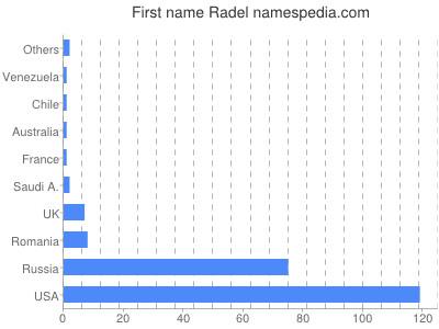 Given name Radel