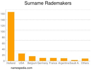 Surname Rademakers