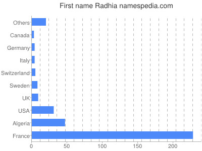 Given name Radhia