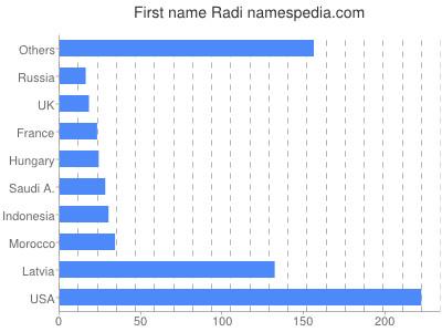 Given name Radi