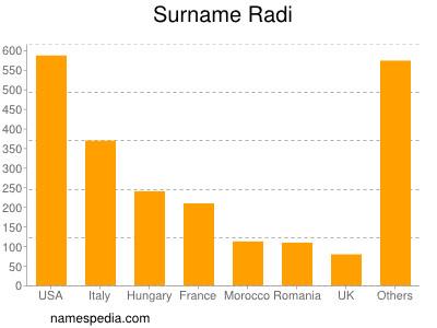 Surname Radi