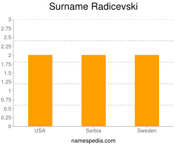 Surname Radicevski
