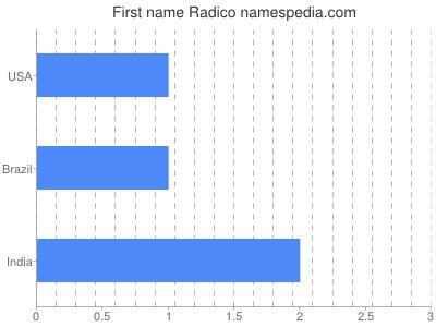 Given name Radico