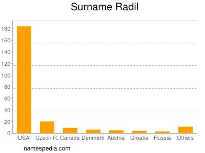 Surname Radil