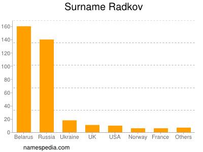 Surname Radkov