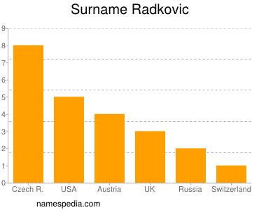 Surname Radkovic