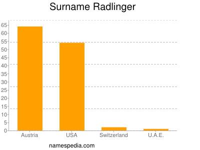 Surname Radlinger